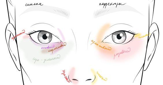 Без эффекта панды: 6 ошибок при маскировке синяков под глазами
